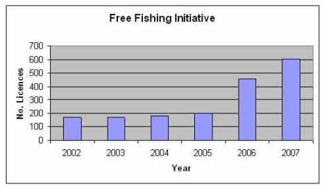 Free fishing initiative