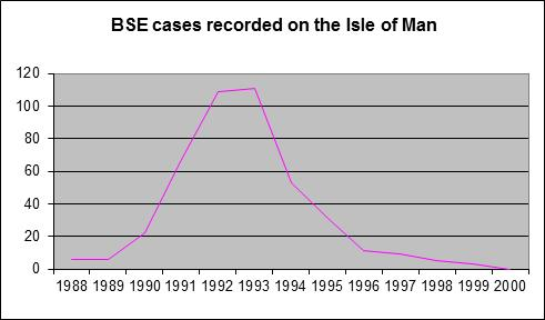 bse cases recorded