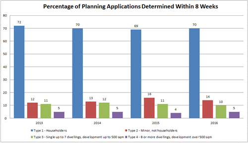 Percentage of planning applications determined within 8 weeks