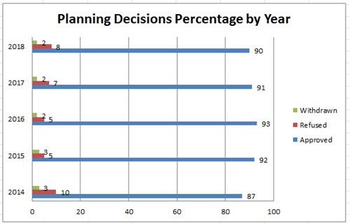 Planning Decisions Percentage by Year