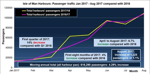 Harbours traffic August 2017