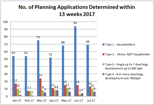 No. of planning applications determined within 13 weeks