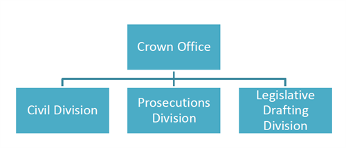 Attorney General's Organisational Chart