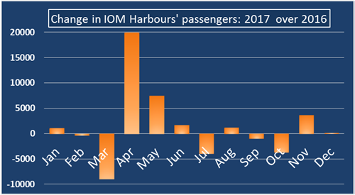 Change in IOM Harbours' passengers 2017 over 2016