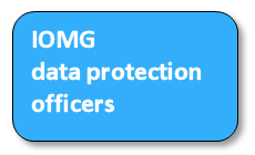 Data -protection
