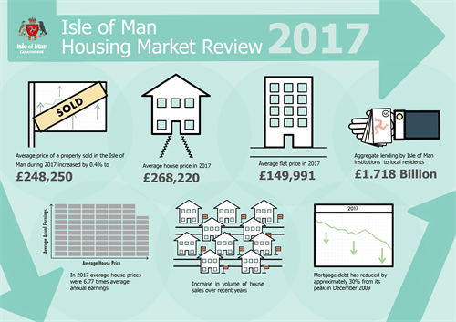 Housing Market Review 2017 - Infographic