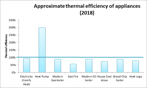 Approx thermal efficiency of appliances 2018 (Graph)