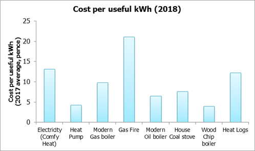 Cost per useful kWH 2018 (Graph)