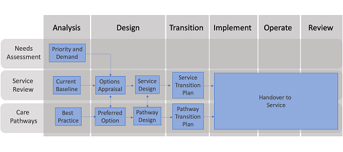 Diagram - Programme, Workstreams and Projects