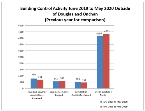 BC Stats to May 2020