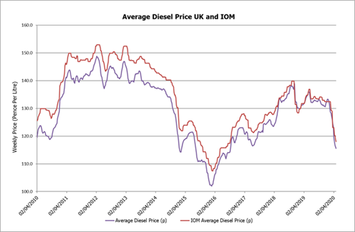 UK and Isle of Man weekly Diesel prices